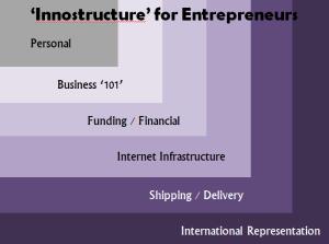 innostructure