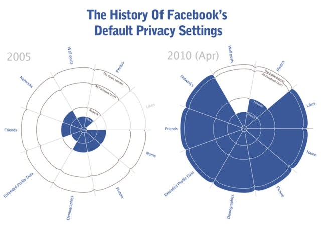 facebook-privacy-history-201